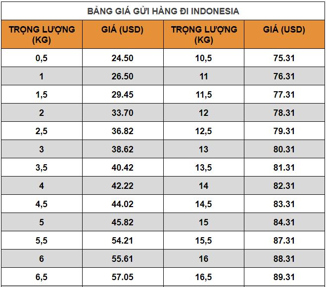Gửi hàng đi Indonesia